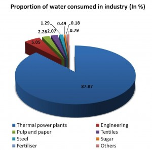 Total water consumed by the Indian industry