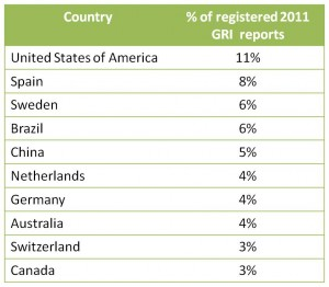 Top 10 GRI based Sustainability Reporting Countries 2011