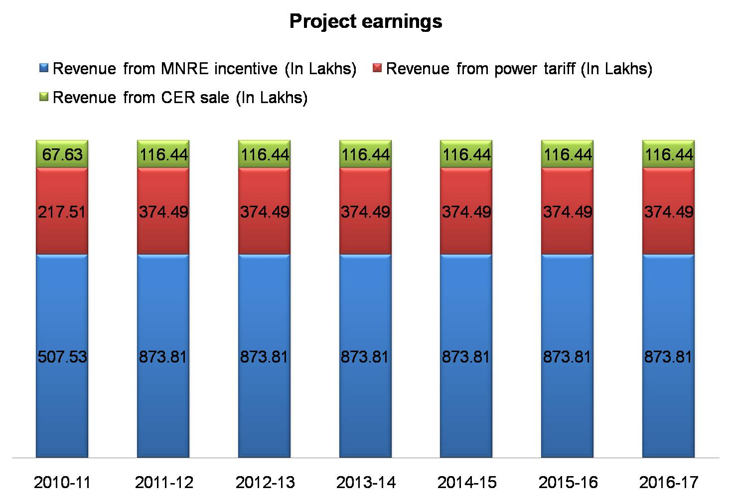 Revenue of SIIPL CDM Solar PV project