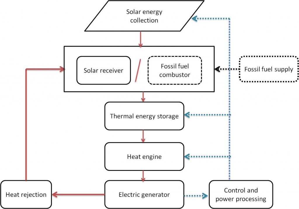 Block Diagram of a solar thermal power system 1024x718 100 [ micro inverter wiring diagram ] best 25 solar power 12V Solar Panel Wiring Diagram at readyjetset.co