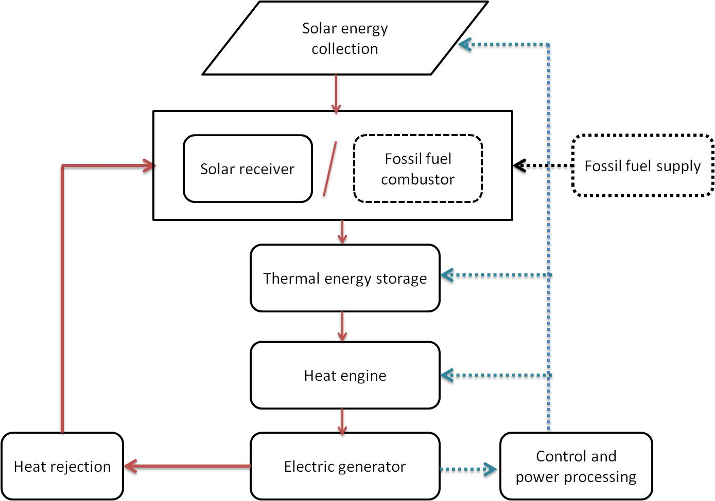 Block Diagram Of Solar Thermal Power Plant Electrical System Index Wp Content Uploads