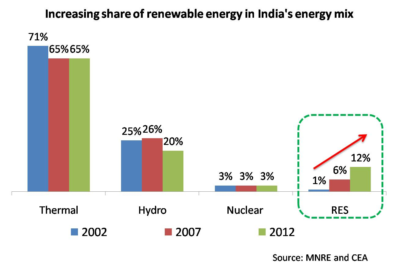thesis on renewable energy in india