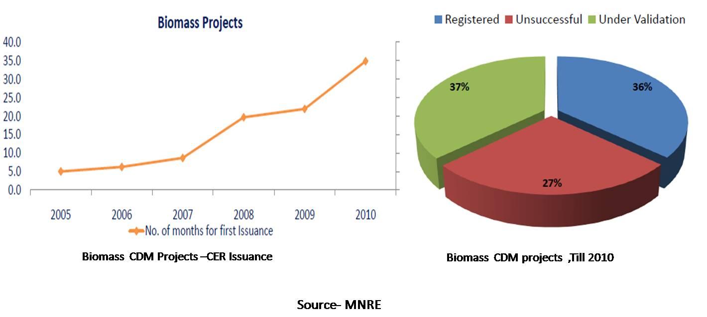 Biomass  CDM projects -India