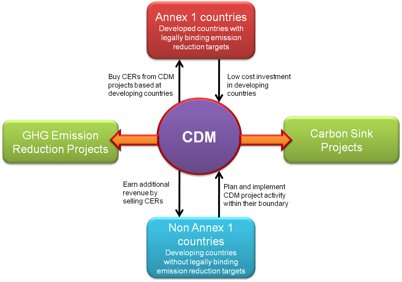 Clean-Development-Mechanism