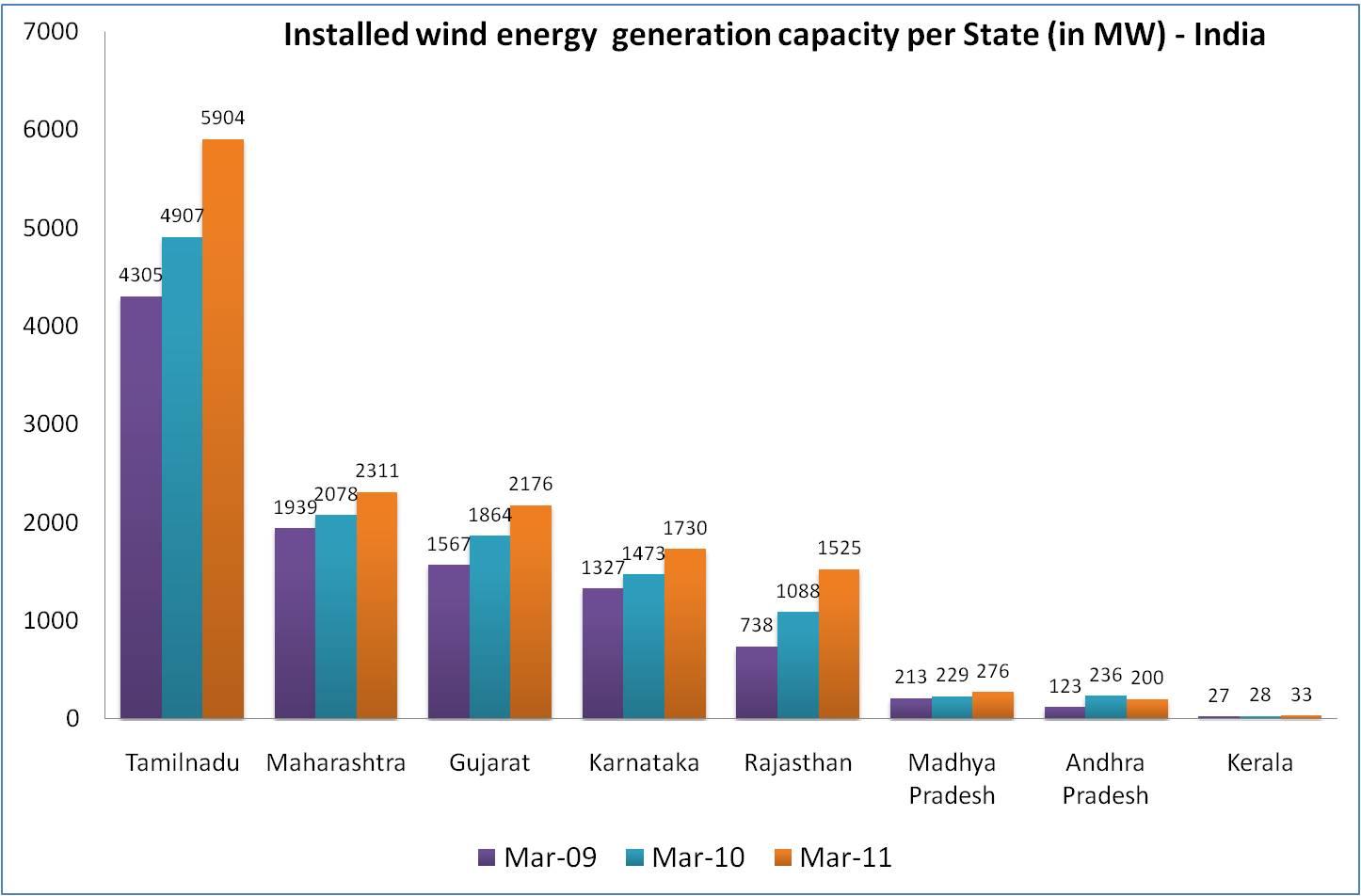 Indian wind energy scenario_Installed Wind Capacity per state