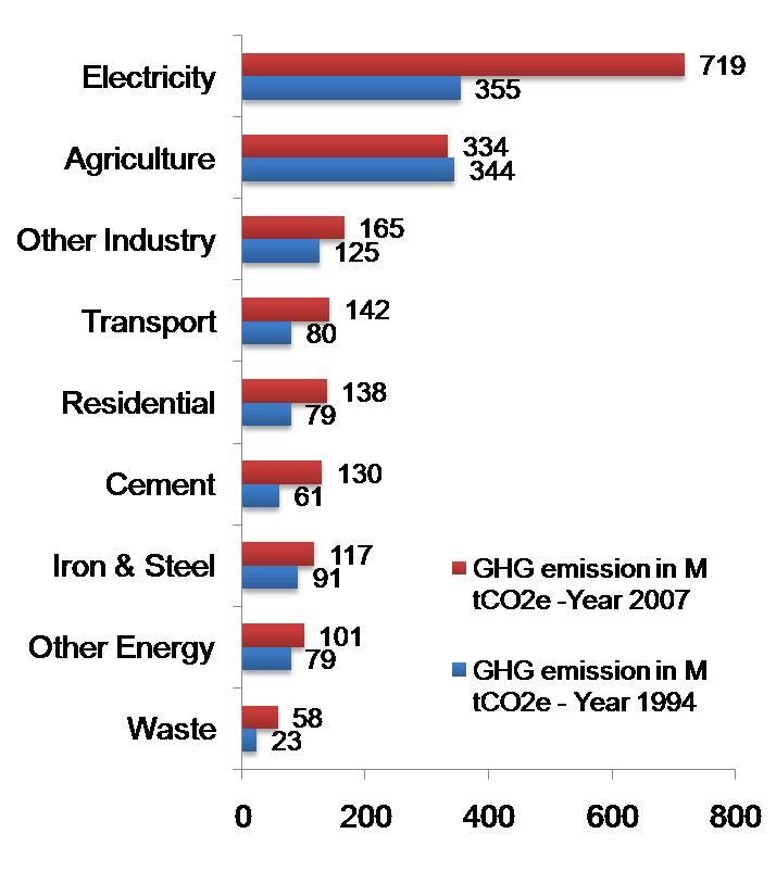 Indias GHG emission