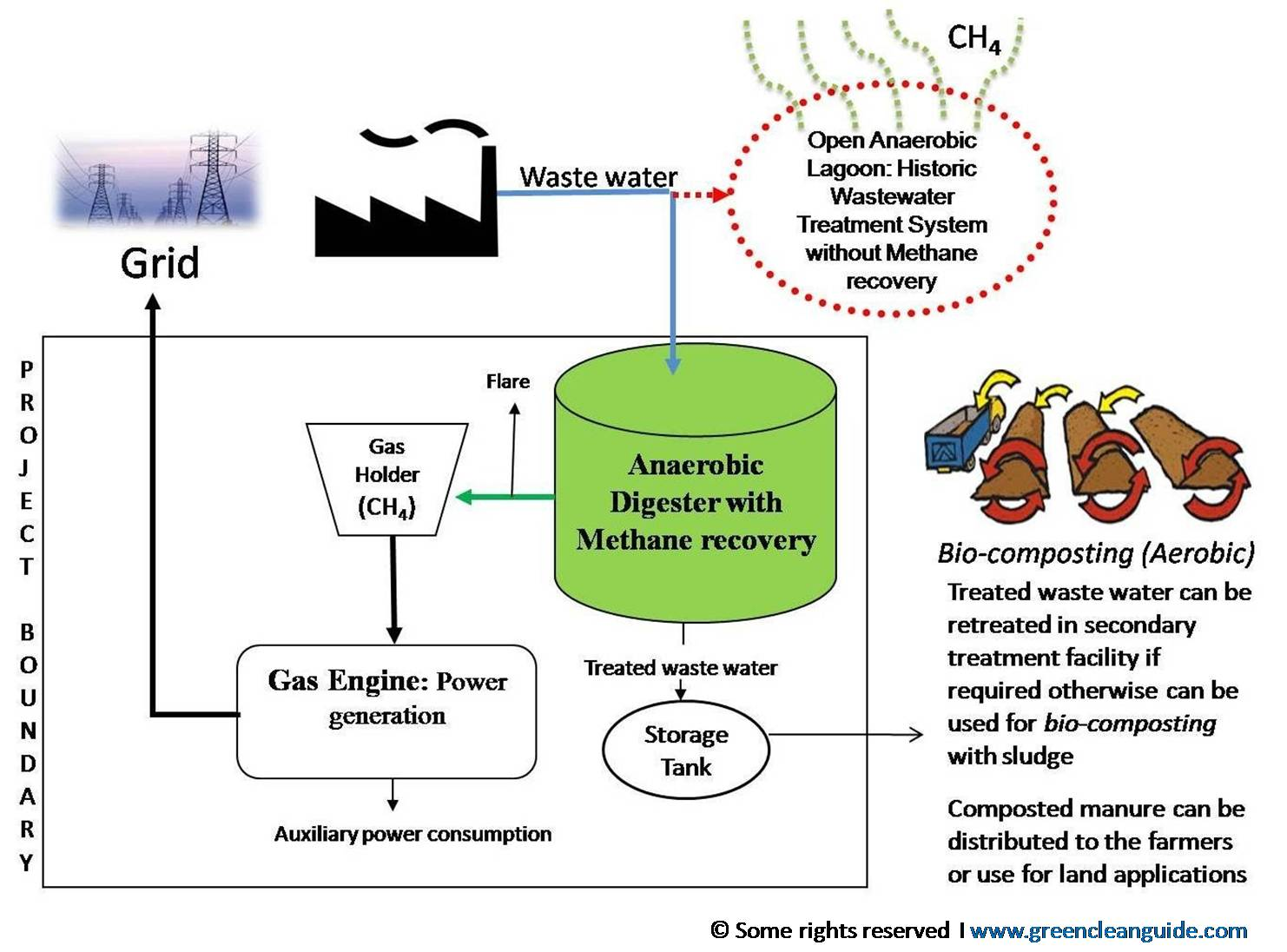 Methane capture and utlization carbon credits project schematic (2)