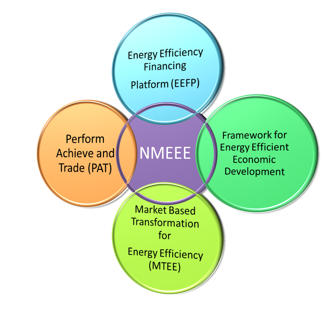 National Mission for Energy Efficiency