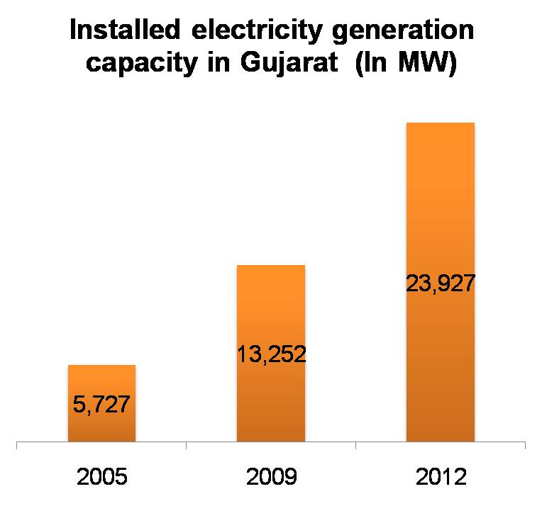 Installed electricity generation capacity in Gujarat