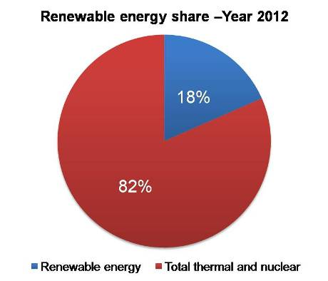 Renewable energy share –Year 2012