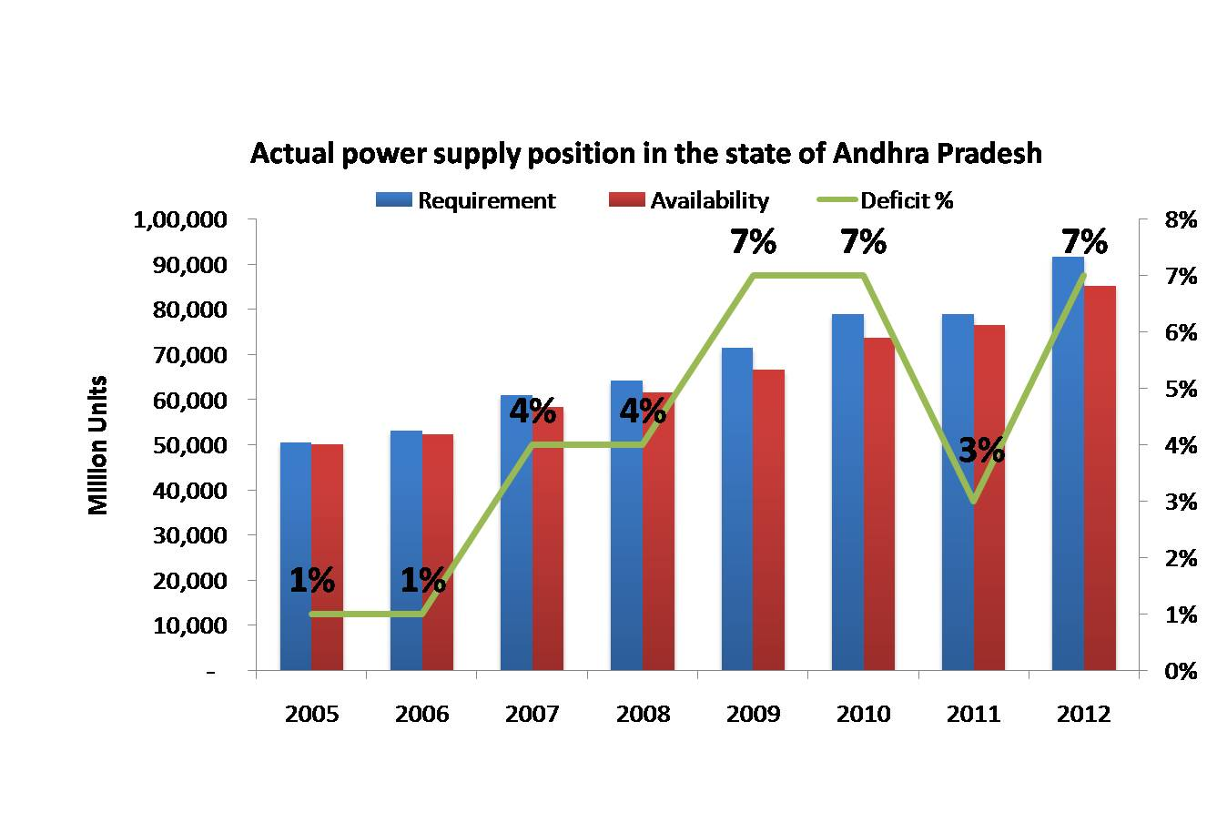Actual power supply position in the state of Andhra Pradesh