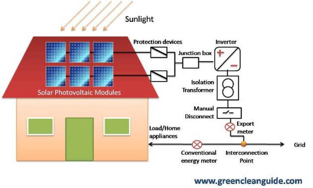 How grid interactive roof top solar PV systems work? – Green ... Whole Home Wiring Diagram Solar on