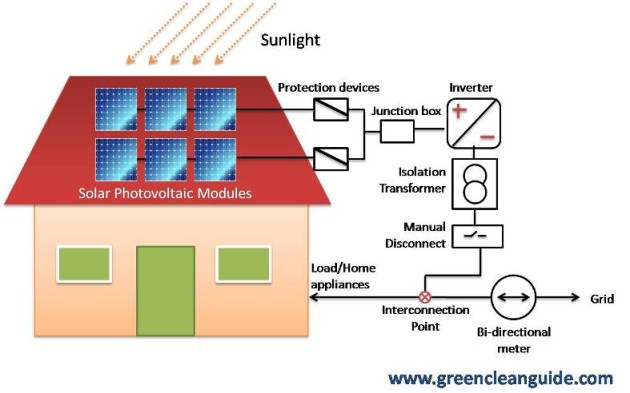 http://greencleanguide.com/wp-content/uploads/2013/04/Solar-rooftop-connecting-diagram-Net-metering-630x393.jpg