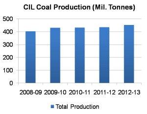 CIL Coal Production for last five years