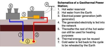 geothermal essay Read this essay on geothermal energy come browse our large digital warehouse of free sample essays get the knowledge you need in order to pass your classes and more.