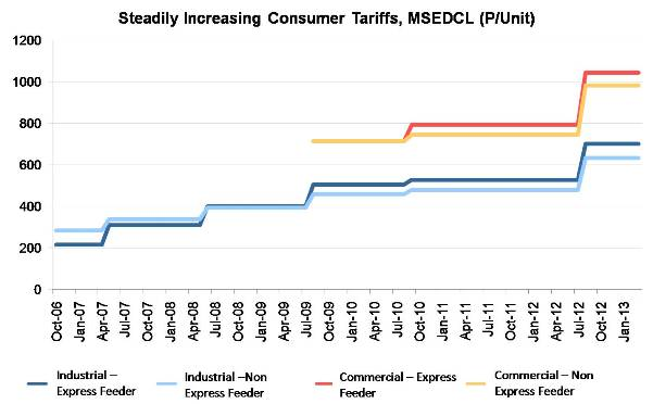 Steadily Increasing Consumer Tariffs_MSEDCL