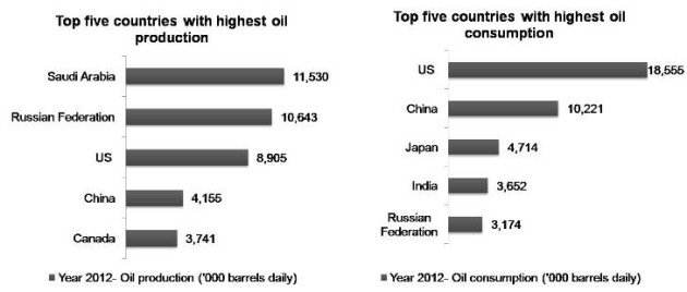 Top Oil And Gas Producing Countries 2014